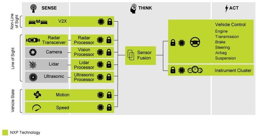 恩智浦(NXP)汽车传感器融合系统