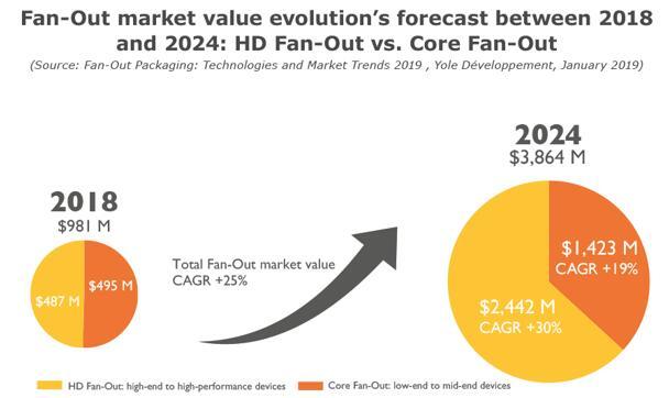 2018年和2024年扇出型封装市场预测