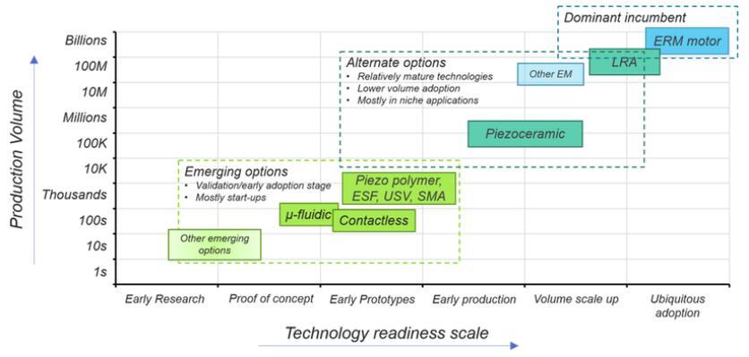 触觉技术产业化进展