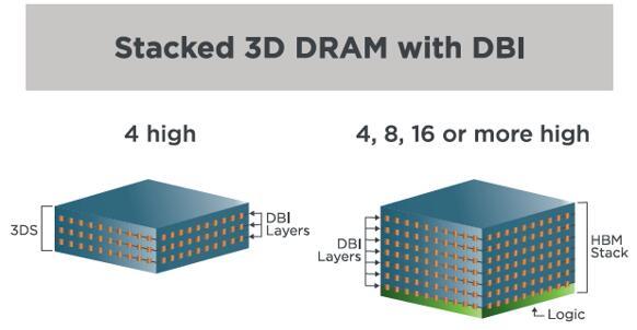 采用Xperi公司DBI技术的3D堆叠DRAM