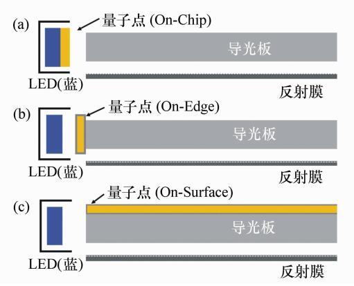 量子点背光结构示意图