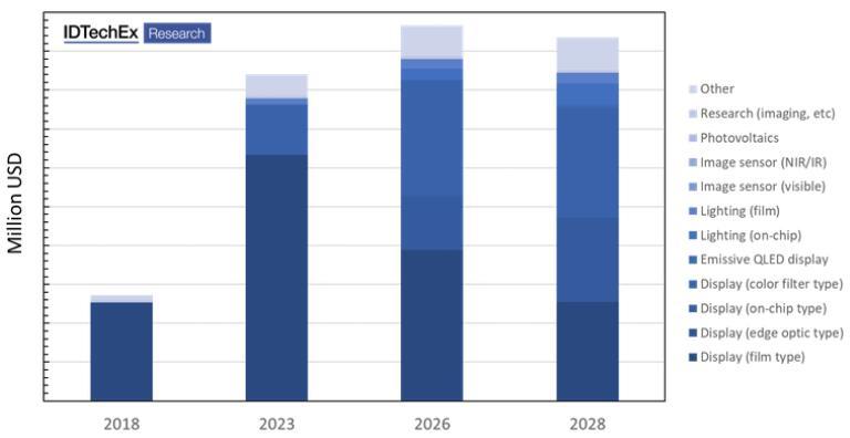 2018~2028年量子点市场预测(按照应用领域划分)