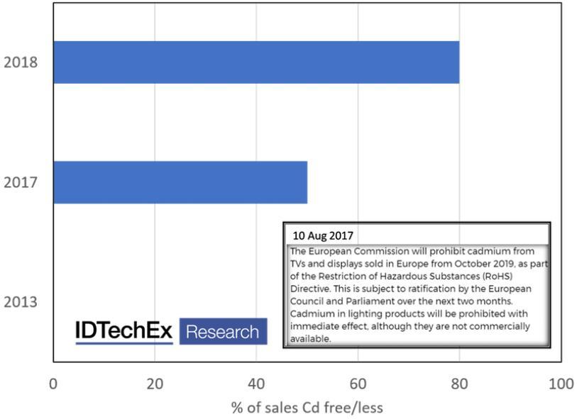 无镉/含镉量子点在显示应用方面的销售占比