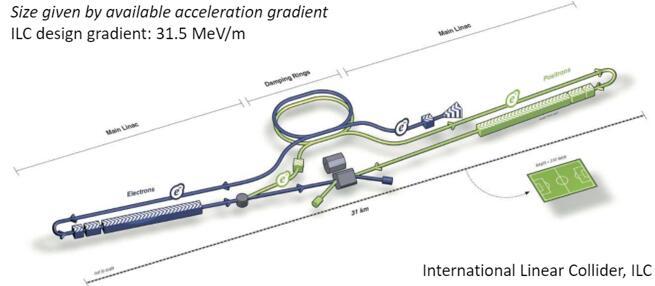 长约30公里的国际直线对撞机(International Linear Collider),由两台大型超导直线加速器组成