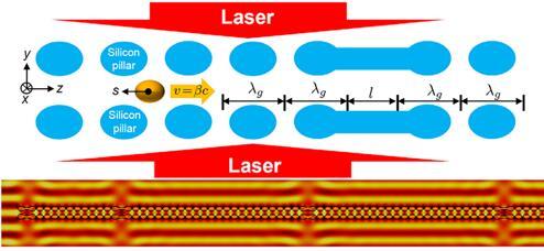 双柱介电激光加速(DLA)结构示意图和参考粒子周围的粒子束示意图