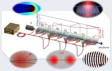 电子加速器完整示意图,显示每个连续阶段的脉冲和能量的累积