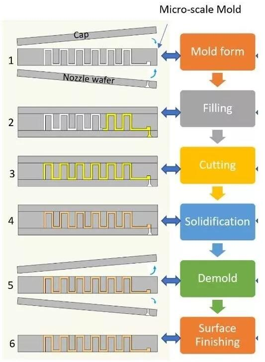 MEMS-Casting™的六步工艺流程