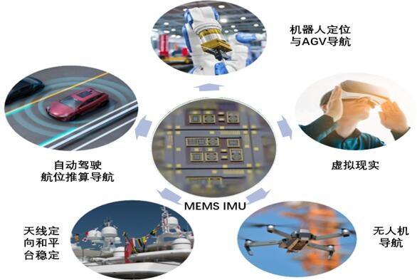 IMU的一些主要应用(来源:Micro-inertial)