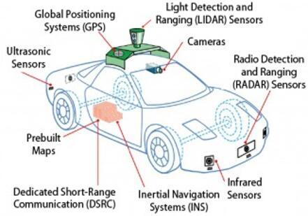 自动驾驶汽车上装载的各种感知传感器
