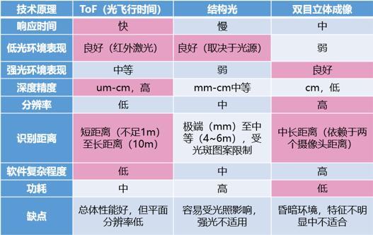 ToF与结构光、双目成像技术的对比