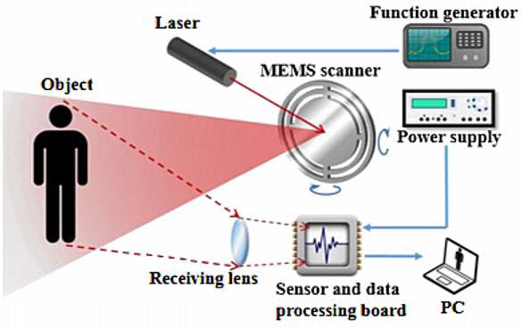 MEMS激光雷达工作原理图