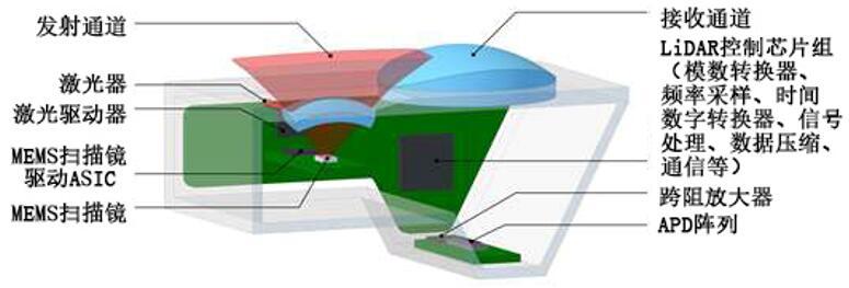 Innoluce采用MEMS微振镜的MEMS激光雷达设计方案,成本低于200美元