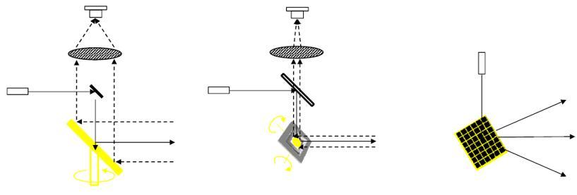 机械式激光雷达(左)、MEMS激光雷达(中)和OPA激光雷达(右)扫描方式对比,受限于MEMS微振镜的镜面尺寸和偏转角度,MEMS激光雷达扫描角度偏小