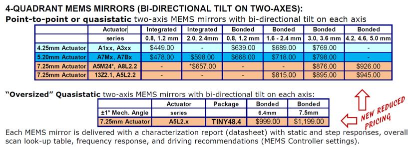 Mirrorcle官网提供的MEMS微振镜产品报价单