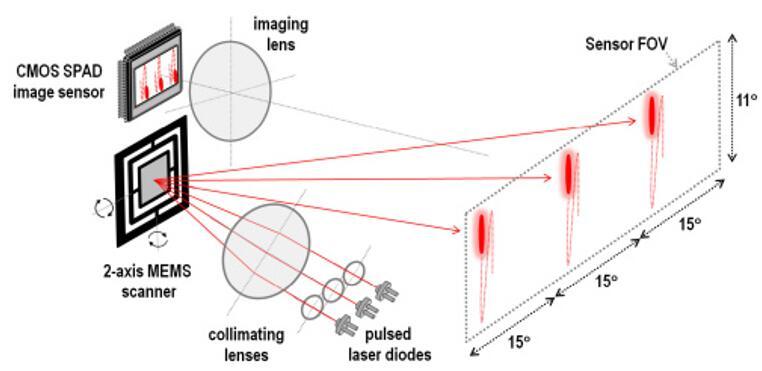 丰田(Toyota)Central R&D Labs采用SPAD面阵接收方式实现MEMS激光雷达