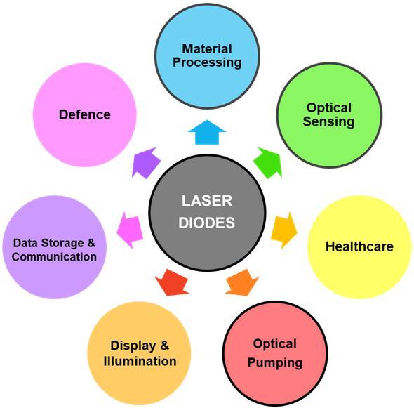 激光二极管的主要应用领域