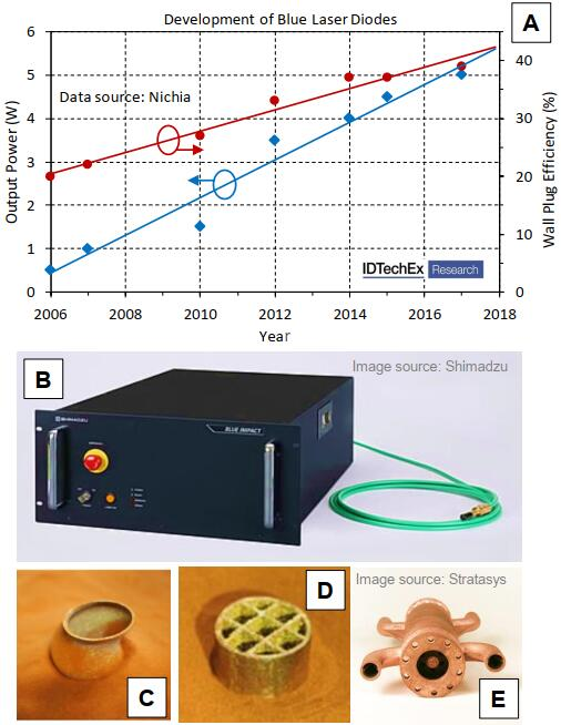 蓝光二极管激光器:铜材料的3D打印