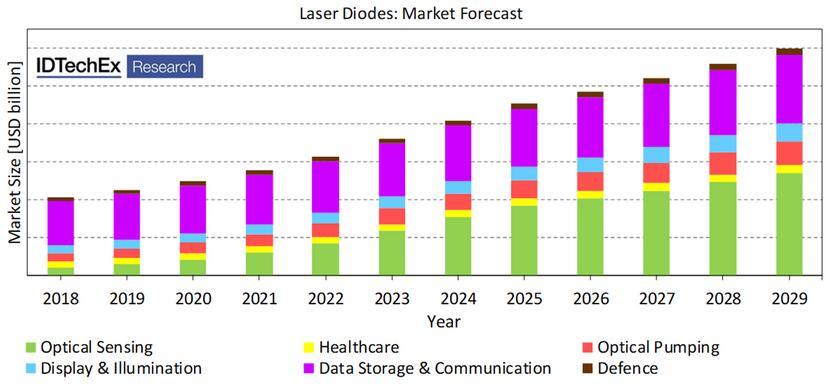 2018~2029年激光二极管市场预测