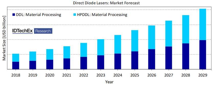 2018~2029年直接二极管激光器市场预测