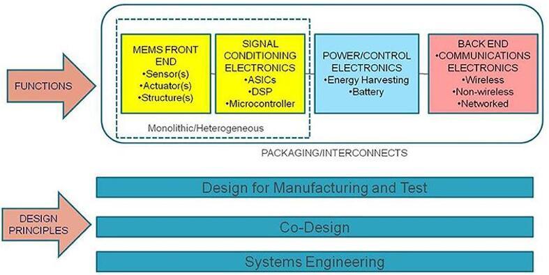 设计人员在选择传感器时必须考虑一种系统设计方案,尤其是通常由ASIC实现的接口电路