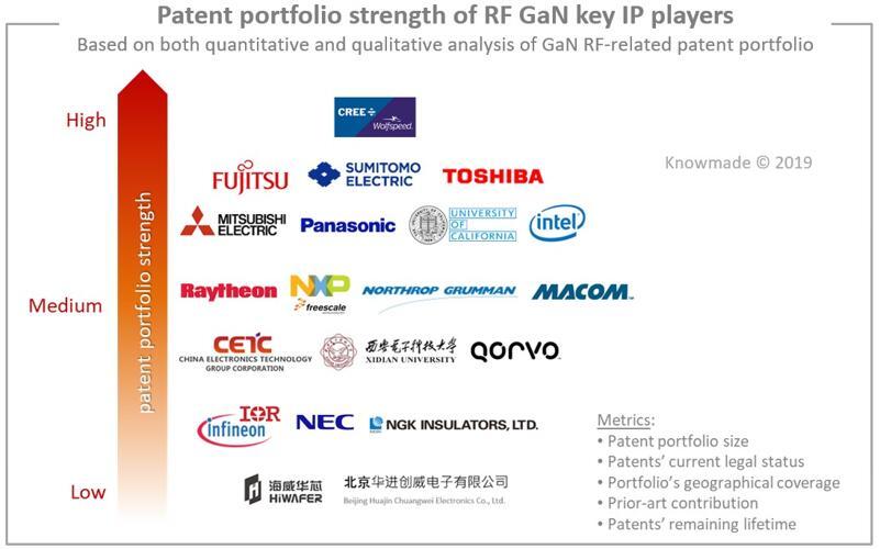 RF GaN领域主要专利权人的专利组合强度