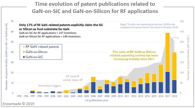 RF应用的GaN-on-SiC和GaN-on-Silicon技术相关专利公开趋势