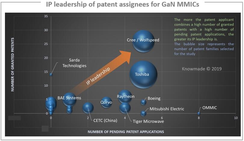 GaN MMIC主要专利所有人的专利地位
