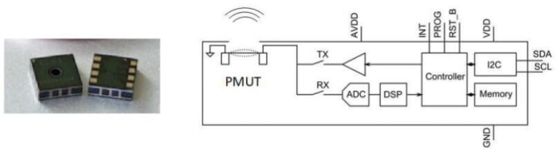左侧图为MEMS超声波ToF传感器产品,右侧方框图为显示了与压电式MEMS超声换能器(PMUT)相连的SoC