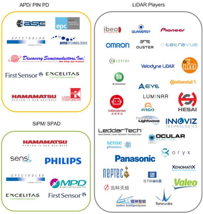汽车LiDAR市场APD、SPAD、SiPM主要供应商
