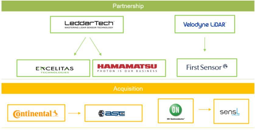 APD供应商与汽车LiDAR制造商之间的合作与并购
