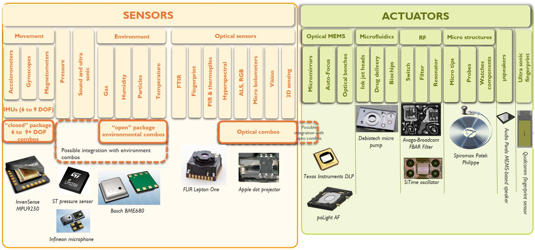 MEMS领域有三大类组合式传感器:惯性类、环境类、光学类