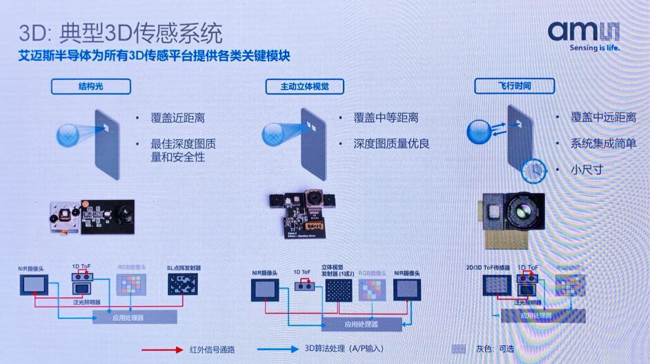 典型3D传感系统:结构光、主动立体视觉、ToF