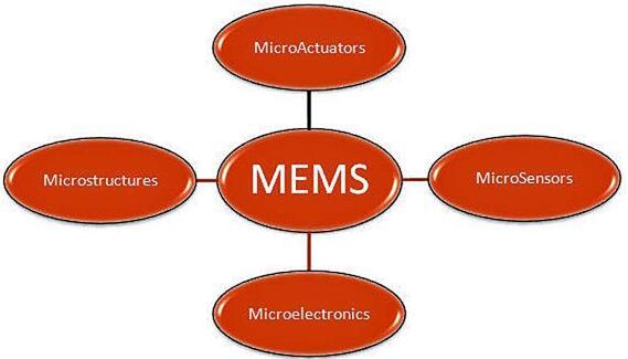 Nanusens利用CMOS工艺将MEMS升级为NEMS,提升规模经济效益