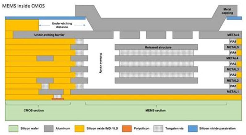 Nanusens通过缩小MEMS结构,在CMOS层内创建纳米传感器