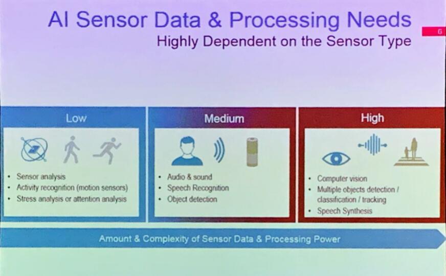 AI传感器数据和处理需求