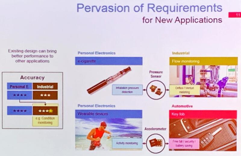 高精度MEMS传感器渗透至新的应用