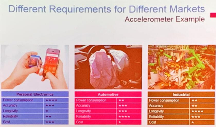 不同市场对MEMS传感器的性能需求