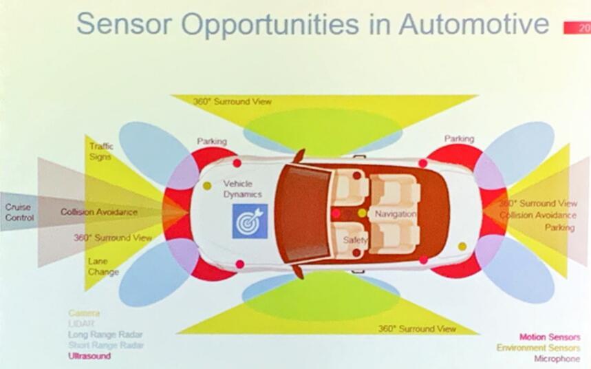 汽车市场的传感器机遇