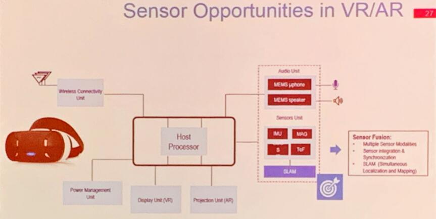VR/AR市场的传感器机遇