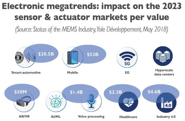 电子产业大趋势对2023年传感器和执行器市场规模的影响