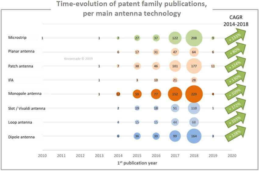 5G天线专利公开情况(按技术细分)