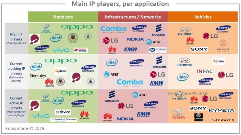 5G天线的主要专利申请人(按应用领域细分)