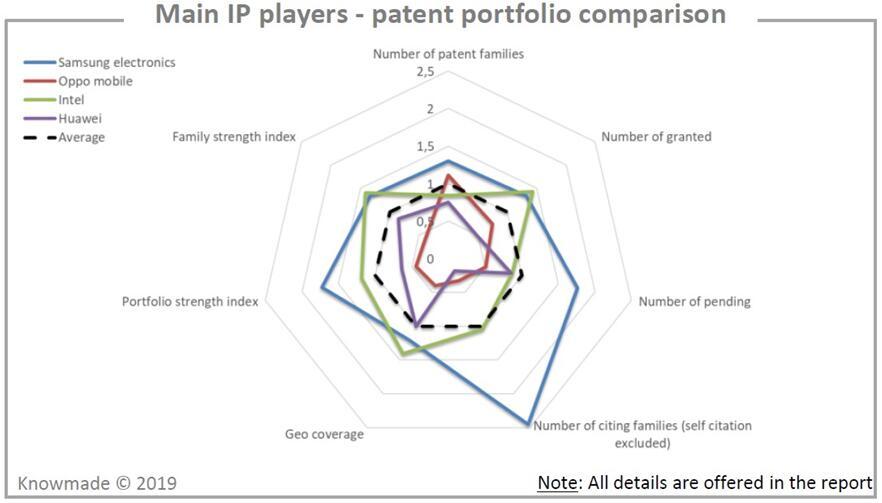 主要专利申请人持有专利组合的比较