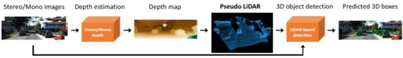 康奈尔大学研究人员提出了一种基于图像的3D物体探测方案