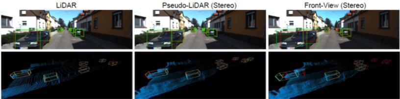 研究人员将聚合视图对象检测与激光雷达、伪激光雷达和正面立体视觉视图进行了比较