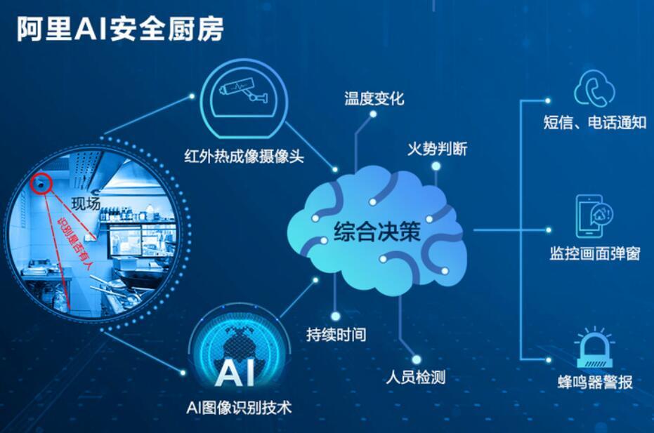 阿里推出AI安全厨房:红外技术监测燃点,算法识别风险
