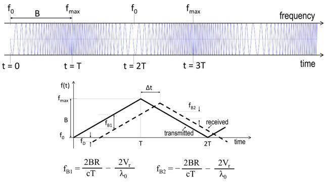 FMCW激光雷达的光源信号采用三角波调制时,通过测量fB1和fB2就可确定与反射目标的距离及其径向速度
