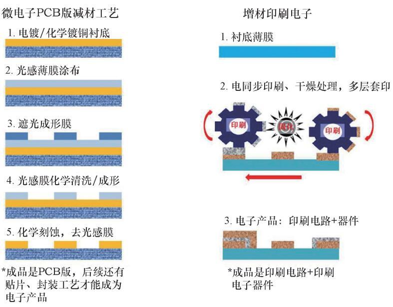 减材与增材制造工艺对比