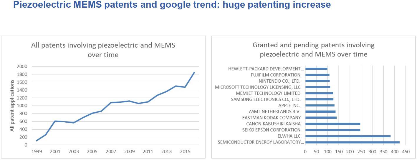 压电MEMS专利和谷歌搜索趋势