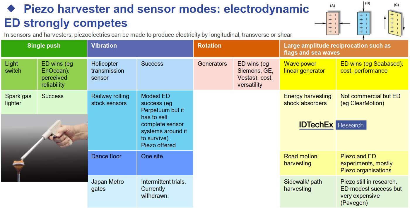 压电能量收集器和压电传感器的工作模式